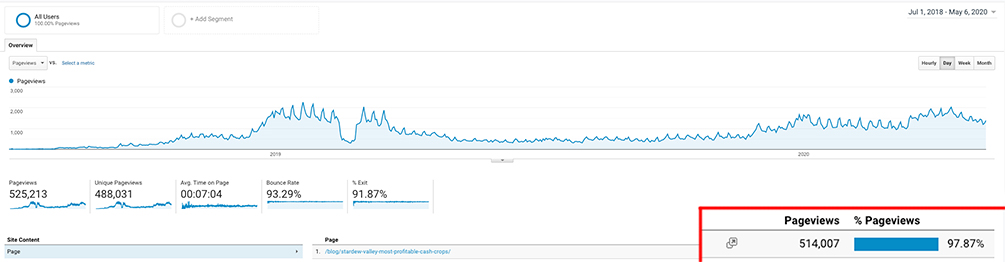 A screenshot of Google Analytics showing the high amount of views that a single blog post can get, totaling over half a million in two years.